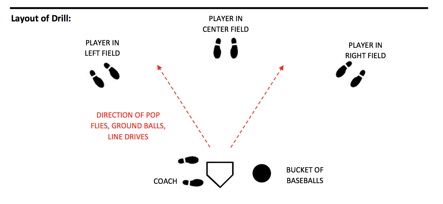 Outfield Communication