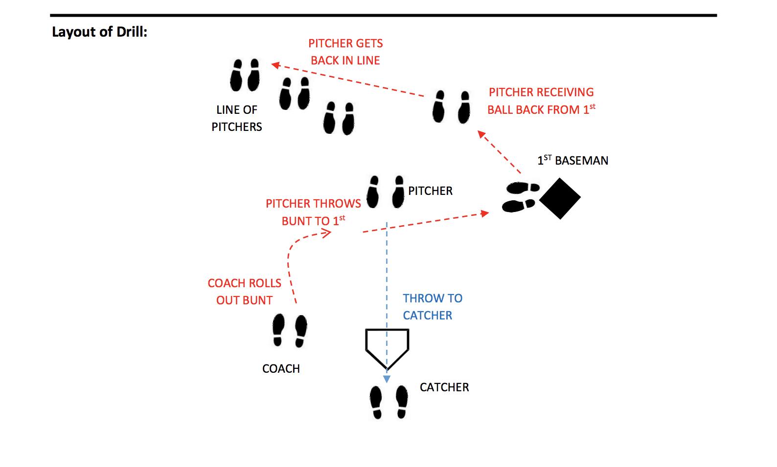 Pitcher's Bunt Defense